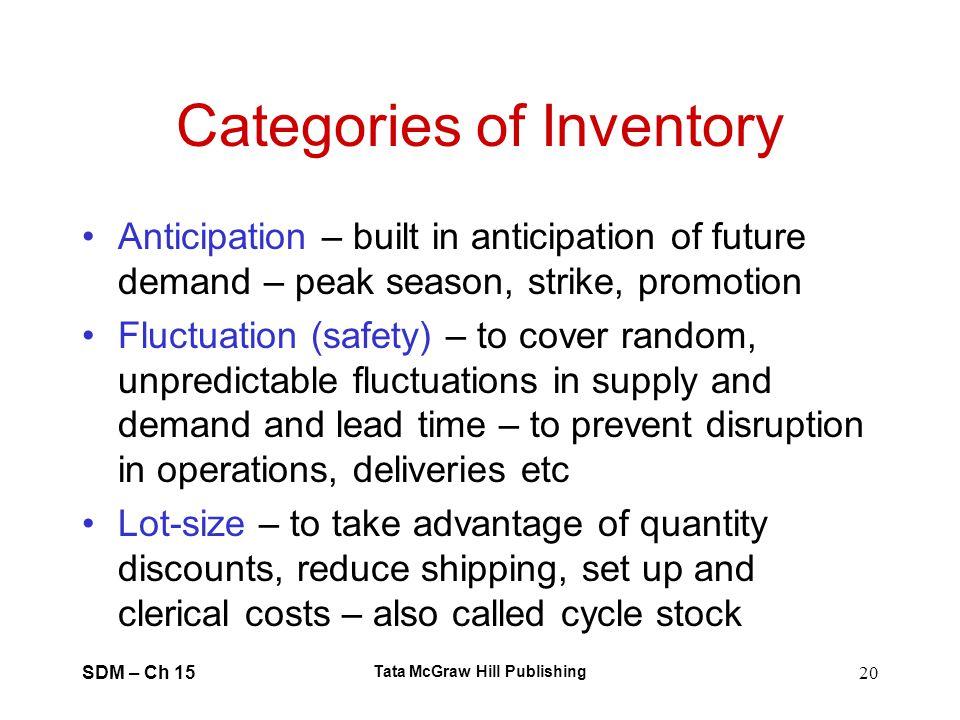 SDM – Ch 15 Tata McGraw Hill Publishing 20 Categories of Inventory Anticipation – built in anticipation of future demand – peak season, strike, promot