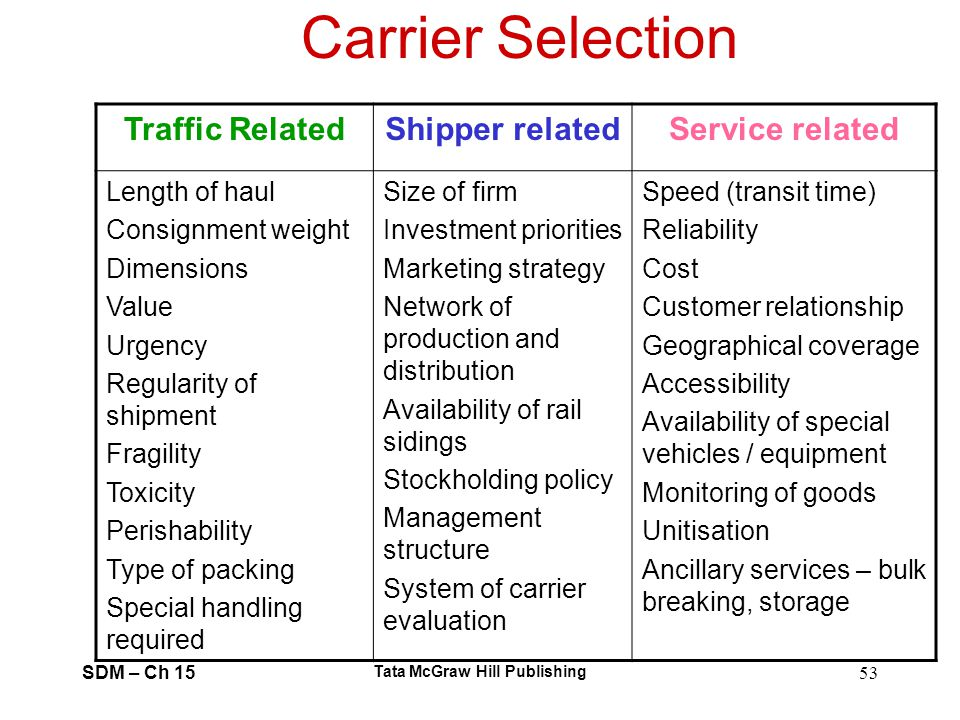 SDM – Ch 15 Tata McGraw Hill Publishing 53 Carrier Selection Traffic RelatedShipper relatedService related Length of haul Consignment weight Dimension