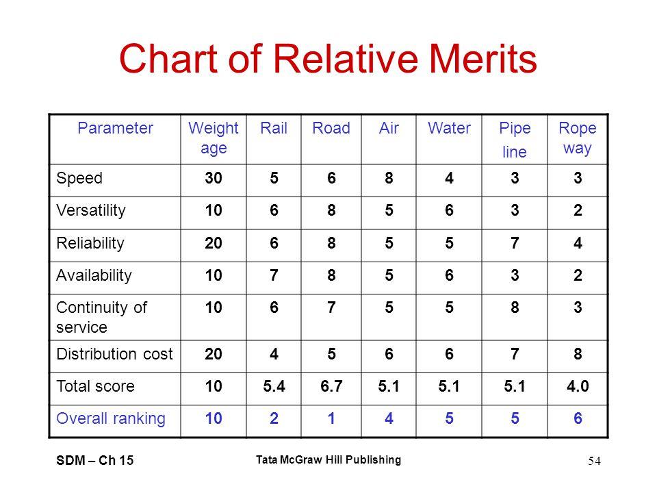 SDM – Ch 15 Tata McGraw Hill Publishing 54 Chart of Relative Merits ParameterWeight age RailRoadAirWaterPipe line Rope way Speed30568433 Versatility10