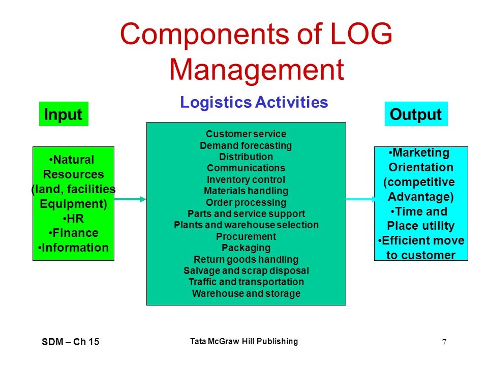 SDM – Ch 15 Tata McGraw Hill Publishing 7 Components of LOG Management Natural Resources (land, facilities Equipment) HR Finance Information Marketing
