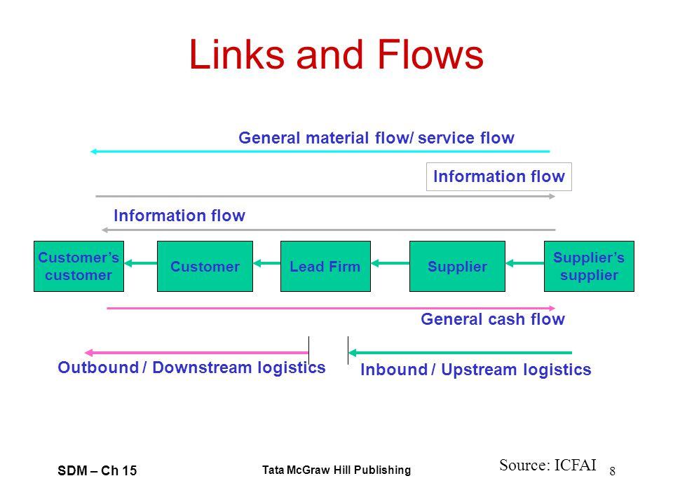 SDM – Ch 15 Tata McGraw Hill Publishing 8 Links and Flows Customers customer Suppliers supplier SupplierLead FirmCustomer General cash flow Informatio