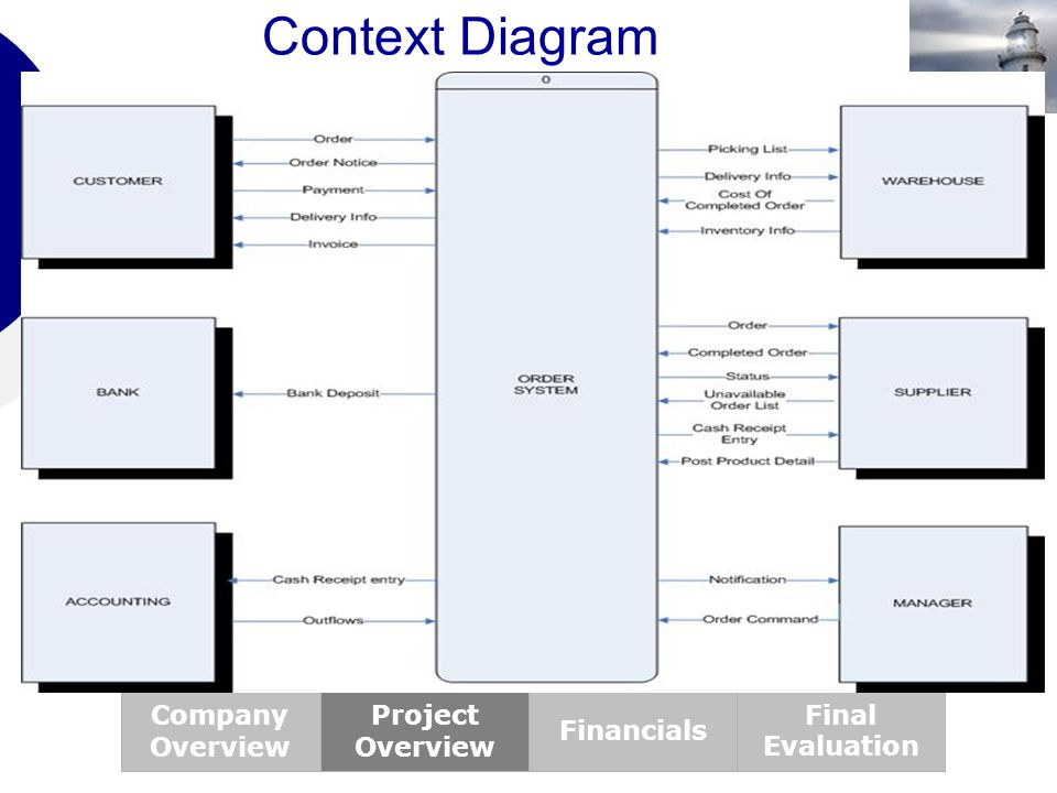 Context Diagram Company Overview Project Overview Financials Final Evaluation