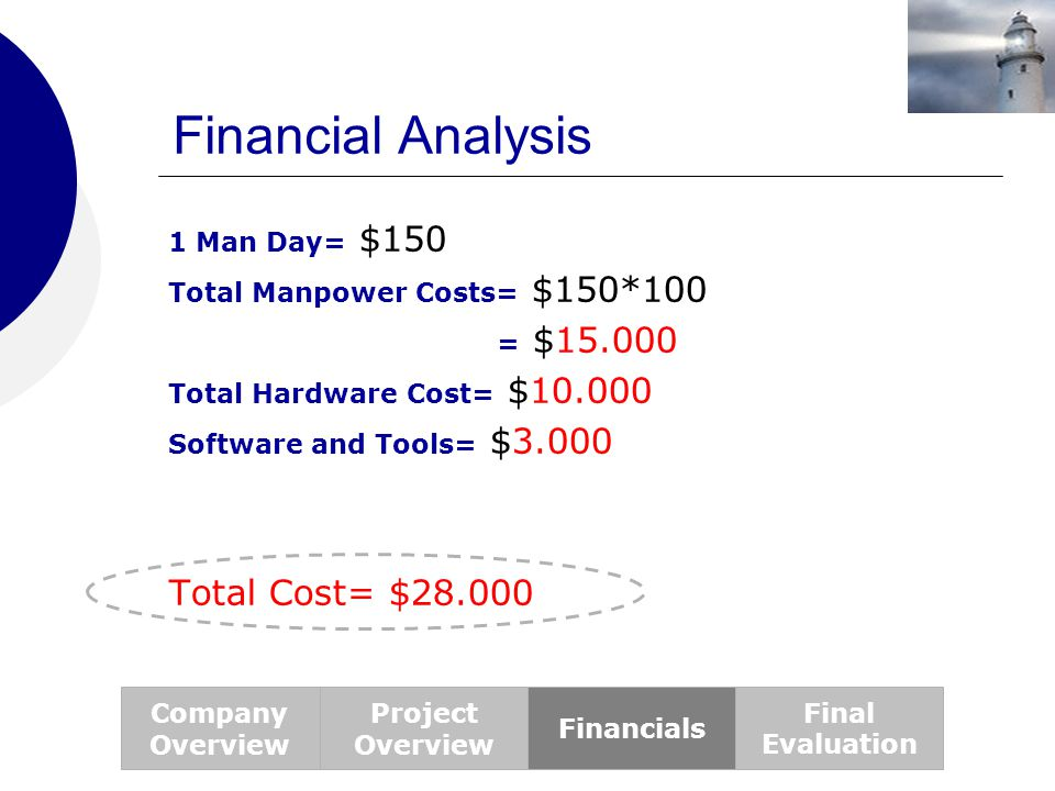 Financial Analysis 1 Man Day= $150 Total Manpower Costs= $150*100 = $15.000 Total Hardware Cost= $10.000 Software and Tools= $3.000 Total Cost= $28.00