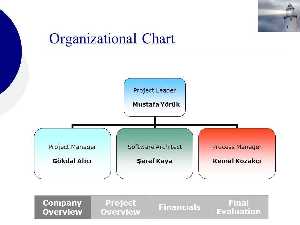Organizational Chart Project Leader Mustafa Yörük Project Manager Gökdal Alıcı Software Architect Şeref Kaya Process Manager Kemal Kozakçı Company Ove