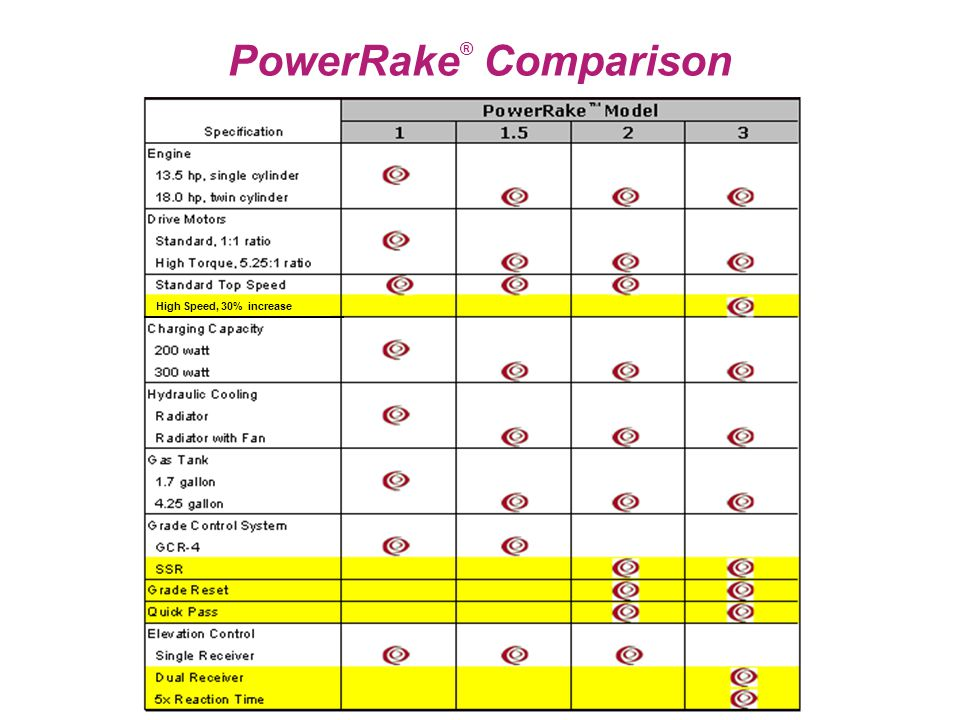 PowerRake ® Comparison High Speed, 30% increase