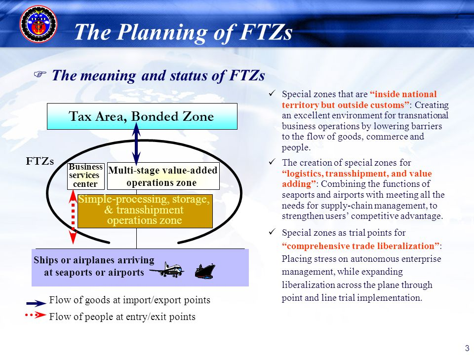3 The Planning of FTZs The meaning and status of FTZs Special zones that are inside national territory but outside customs: Creating an excellent envi