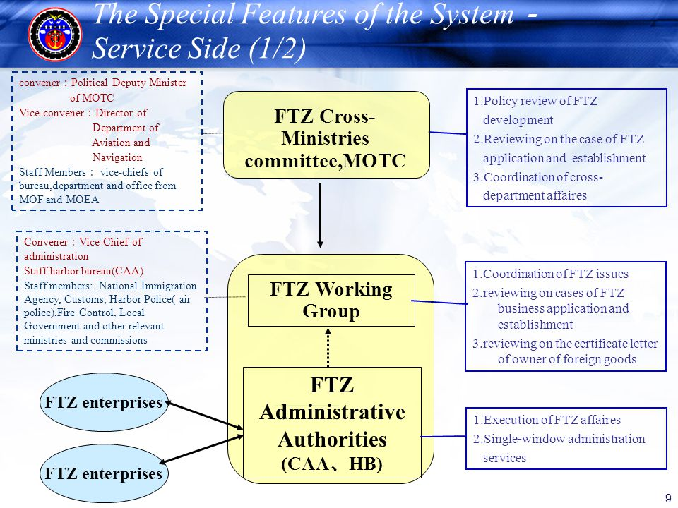 9 The Special Features of the System Service Side (1/2) 1.Policy review of FTZ development 2.Reviewing on the case of FTZ application and establishmen