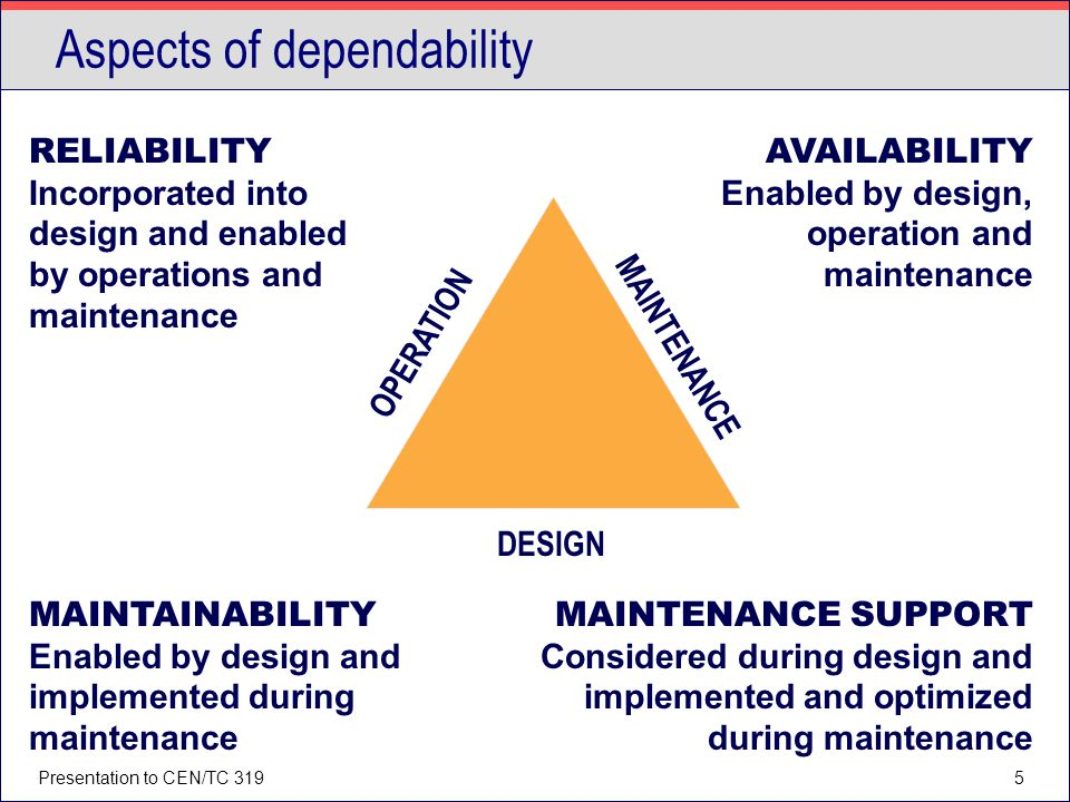 Presentation to CEN/TC 3195 Aspects of dependability RELIABILITY Incorporated into design and enabled by operations and maintenance AVAILABILITY Enabl