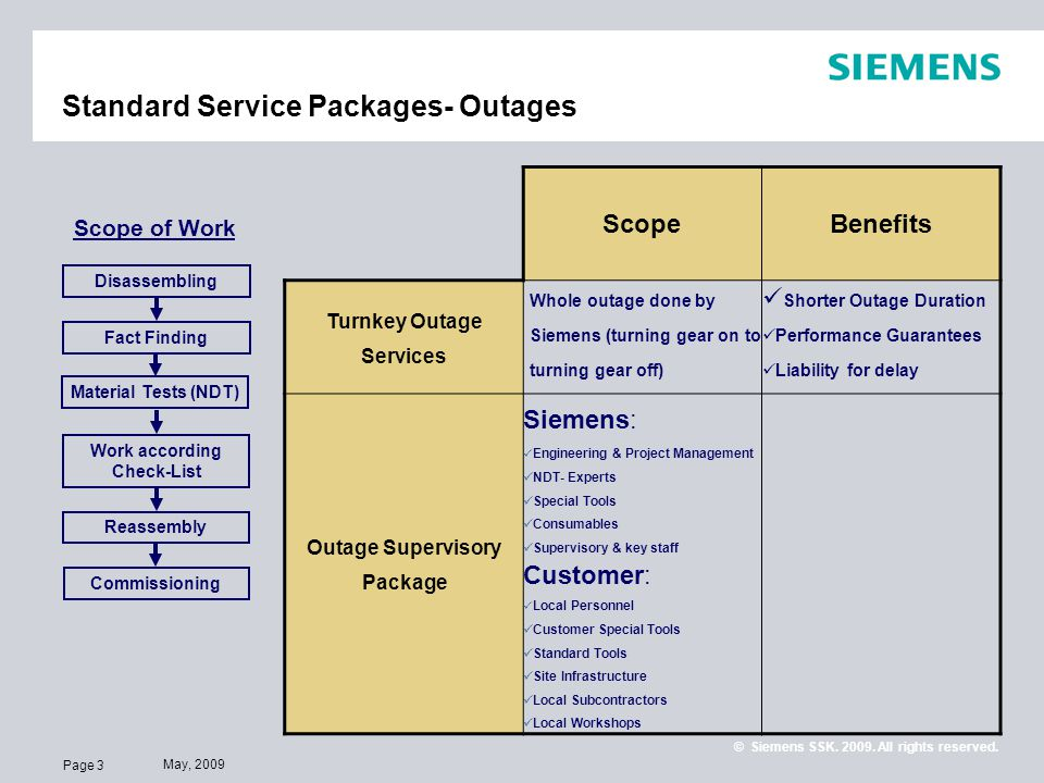 Page 3 May, 2009 © Siemens SSK. 2009. All rights reserved. Standard Service Packages- Outages Scope of Work Disassembling Fact Finding Reassembly Comm