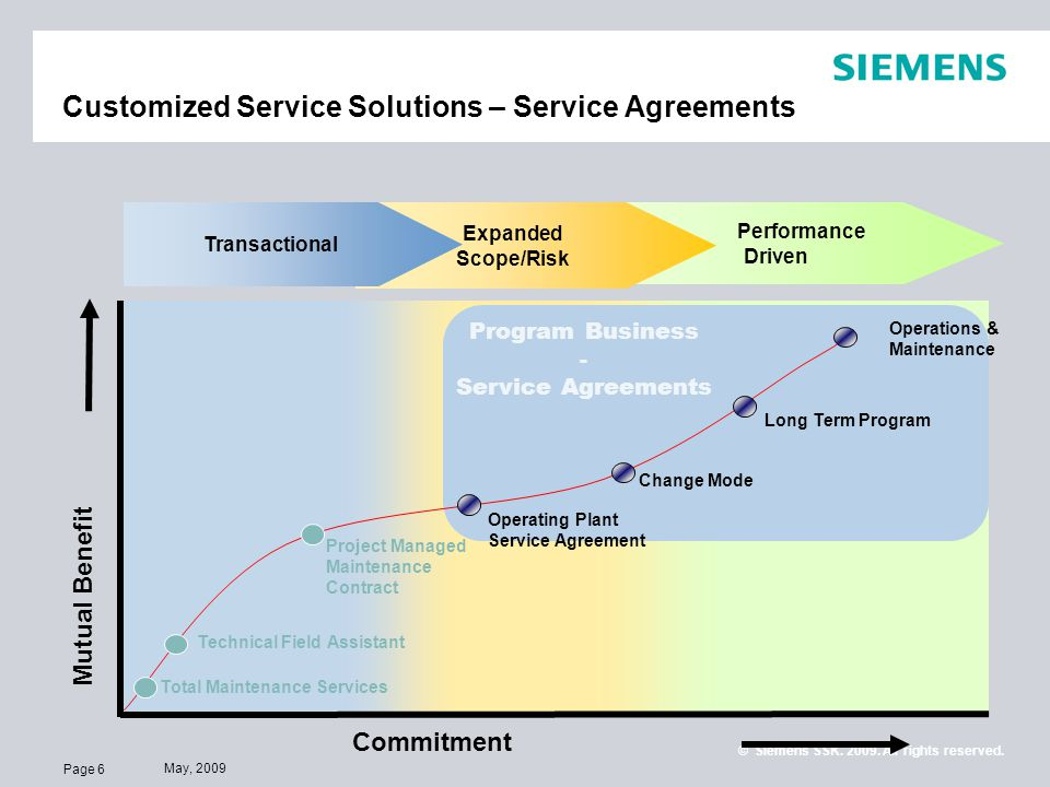 Page 6 May, 2009 © Siemens SSK. 2009. All rights reserved. Customized Service Solutions – Service Agreements Mutual Benefit Commitment Program Busines