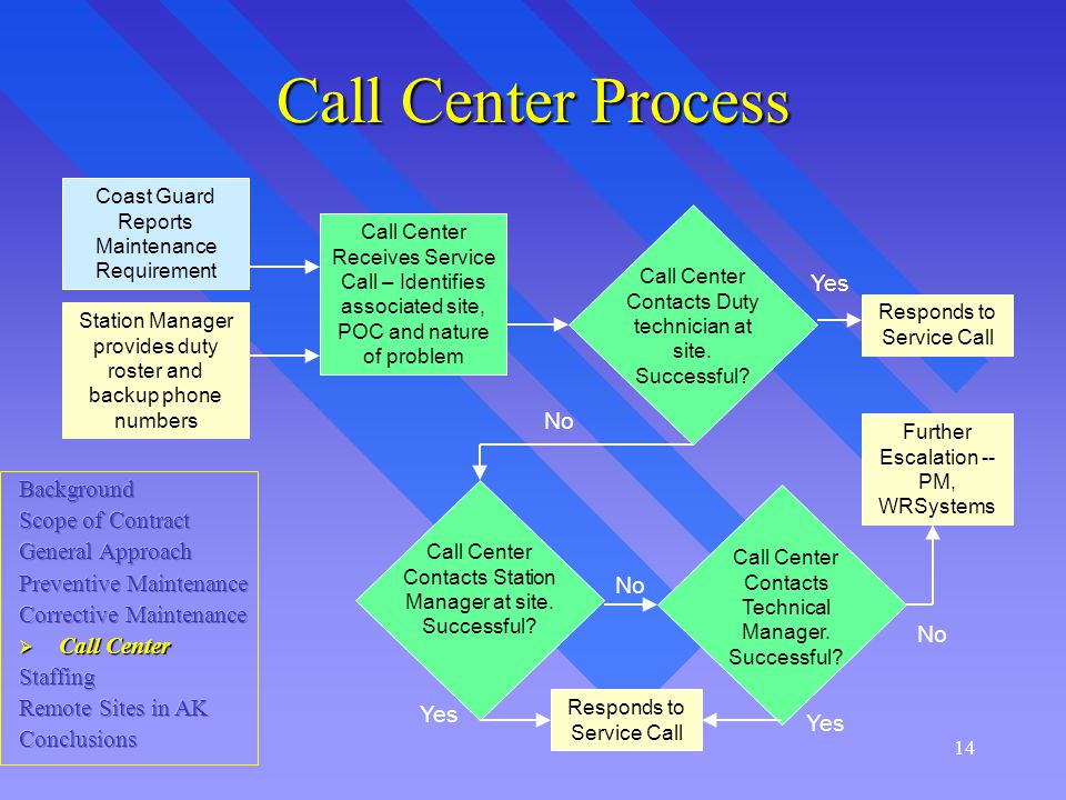 14 Call Center Process Call Center Receives Service Call – Identifies associated site, POC and nature of problem Station Manager provides duty roster and backup phone numbers Coast Guard Reports Maintenance Requirement Call Center Contacts Duty technician at site.