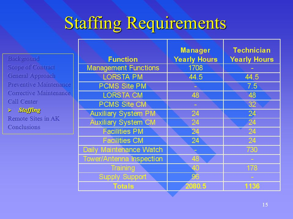 15 Staffing Requirements