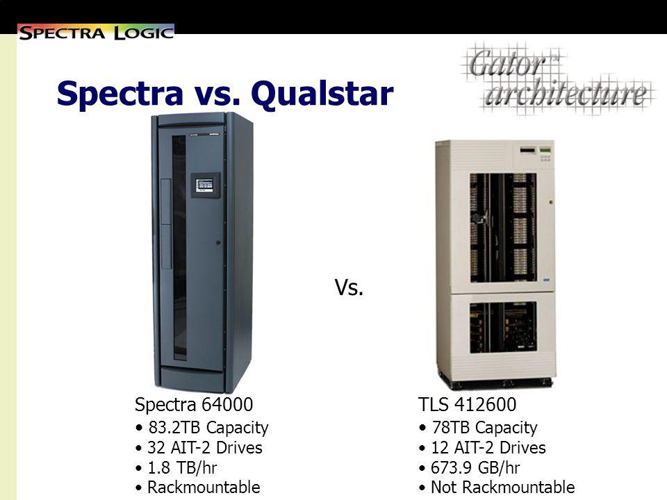 Spectra vs. Qualstar Spectra 64000 83.2TB Capacity 32 AIT-2 Drives 1.8 TB/hr Rackmountable TLS 412600 78TB Capacity 12 AIT-2 Drives 673.9 GB/hr Not Ra