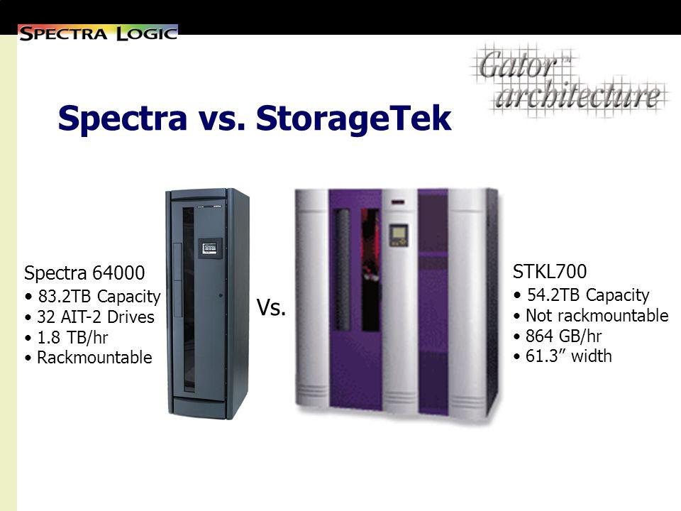 Spectra vs. StorageTek STKL700 54.2TB Capacity Not rackmountable 864 GB/hr 61.3 width Vs. Spectra 64000 83.2TB Capacity 32 AIT-2 Drives 1.8 TB/hr Rack