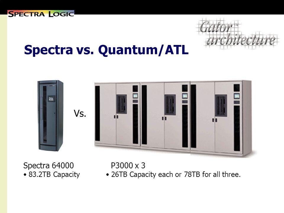 Spectra vs. Quantum/ATL Spectra 64000 83.2TB Capacity P3000 x 3 26TB Capacity each or 78TB for all three. Vs.