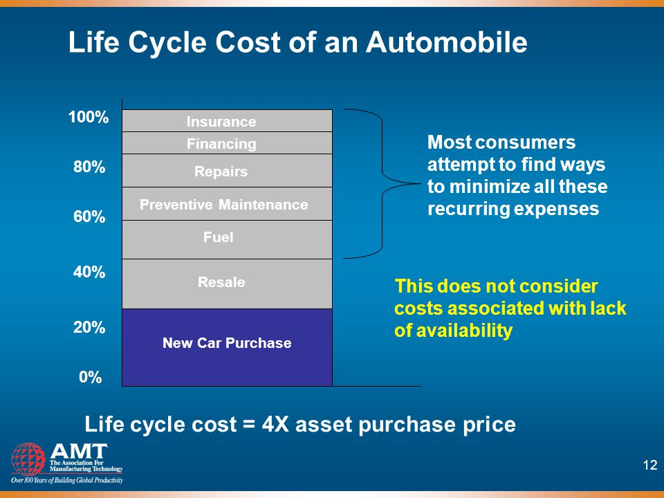 12 0% 20% 40% 60% 80% 100% New Car Purchase Financing Repairs Preventive Maintenance Fuel Resale Insurance Life cycle cost = 4X asset purchase price Most consumers attempt to find ways to minimize all these recurring expenses This does not consider costs associated with lack of availability Life Cycle Cost of an Automobile