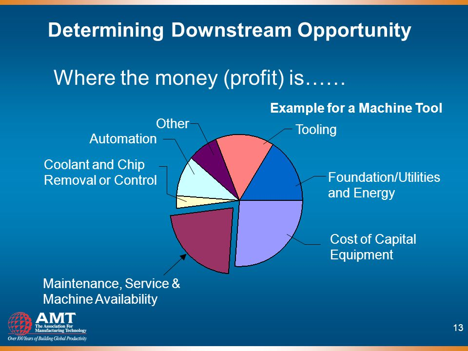 13 Determining Downstream Opportunity Where the money (profit) is…… Maintenance, Service & Machine Availability Cost of Capital Equipment Tooling Foundation/Utilities and Energy Coolant and Chip Removal or Control Other Automation Example for a Machine Tool