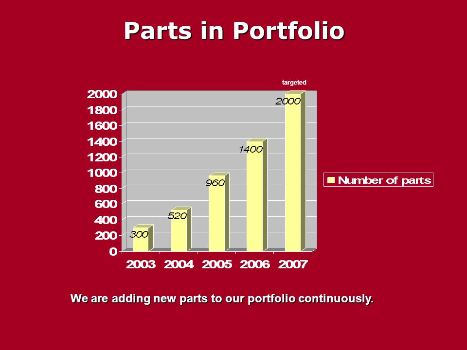 Parts in Portfolio We are adding new parts to our portfolio continuously. targeted
