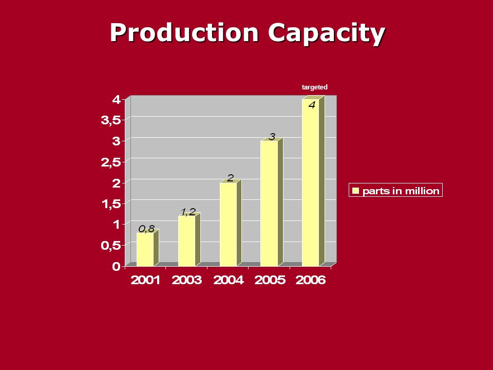 Production Capacity targeted