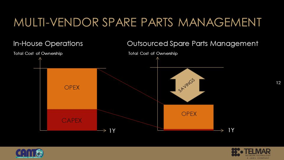 MULTI-VENDOR SPARE PARTS MANAGEMENT In-House OperationsOutsourced Spare Parts Management 12 SAVINGS OPEX CAPEX 1Y Total Cost of Ownership
