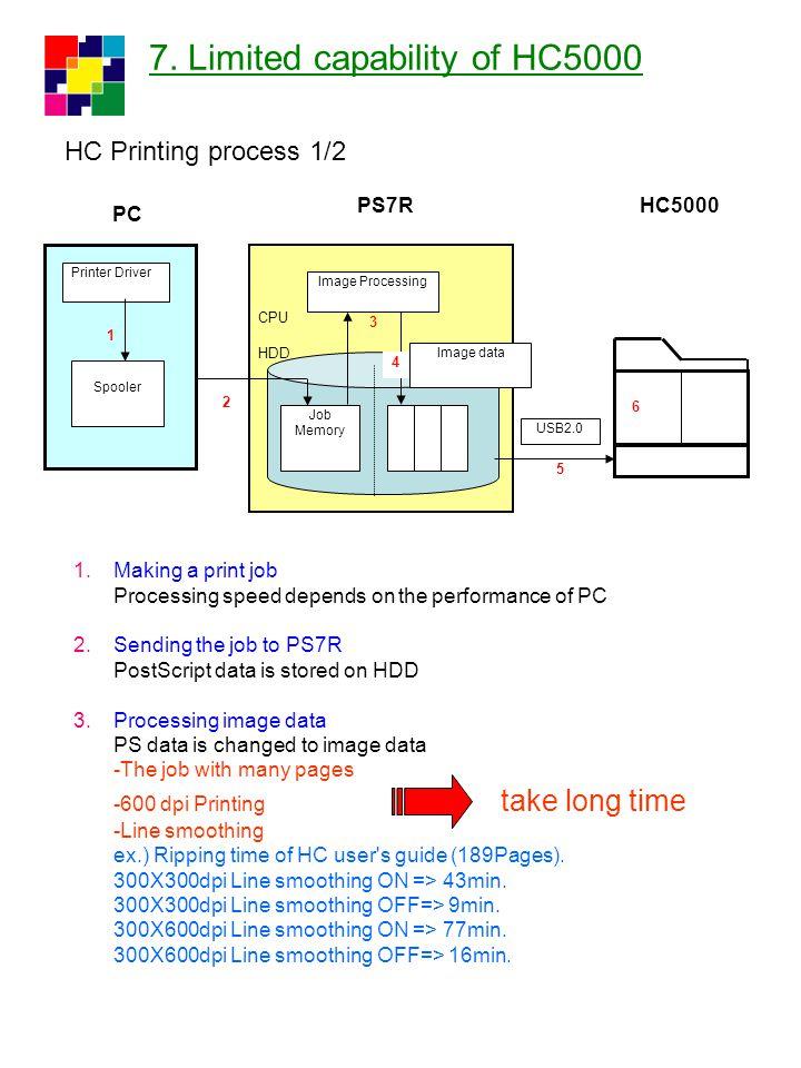 CPU HDD PC Printer Driver Spooler PS7RHC5000 USB2.0 Job Memory Image Processing Image data 1 2 3 5 7. Limited capability of HC5000 HC Printing process