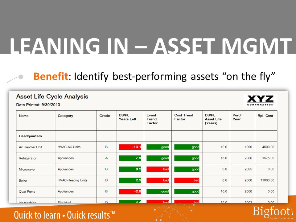Benefit: Identify best-performing assets on the fly LEANING IN – ASSET MGMT