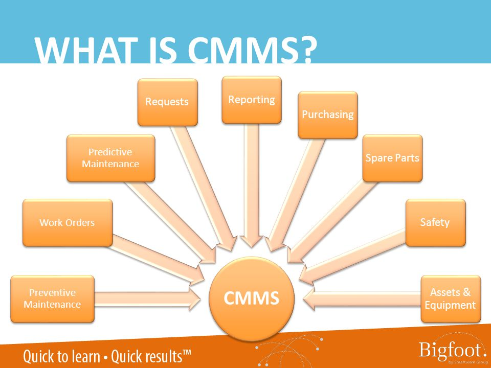 WHAT IS CMMS? CMMS Preventive Maintenance Work Orders Predictive Maintenance RequestsReportingPurchasingSpare PartsSafety Assets & Equipment