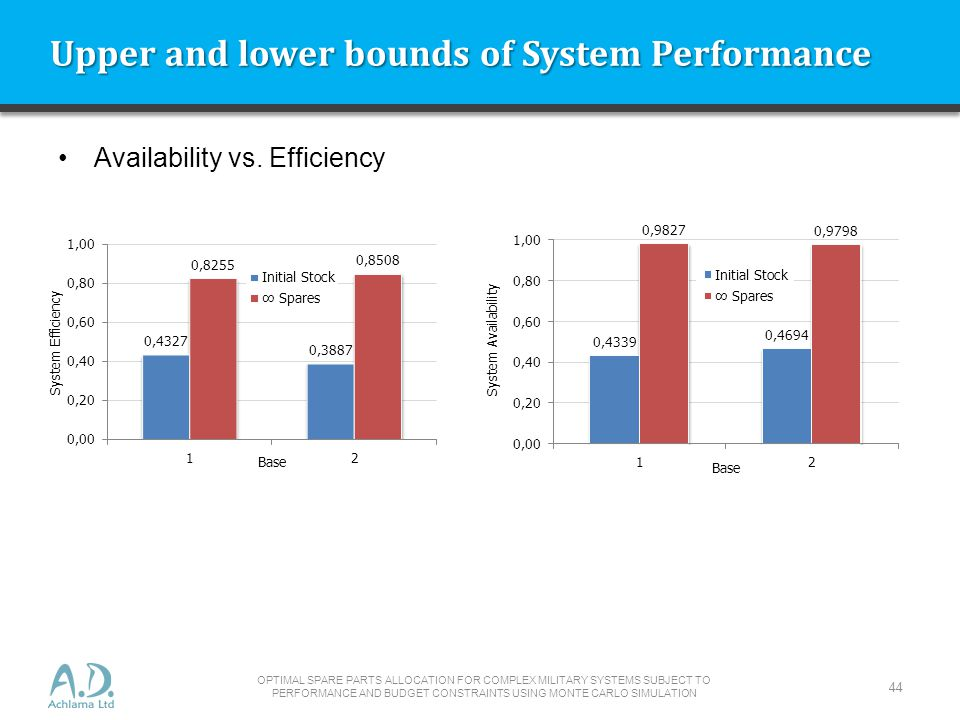 Upper and lower bounds of System Performance OPTIMAL SPARE PARTS ALLOCATION FOR COMPLEX MILITARY SYSTEMS SUBJECT TO PERFORMANCE AND BUDGET CONSTRAINTS USING MONTE CARLO SIMULATION 44 Availability vs.