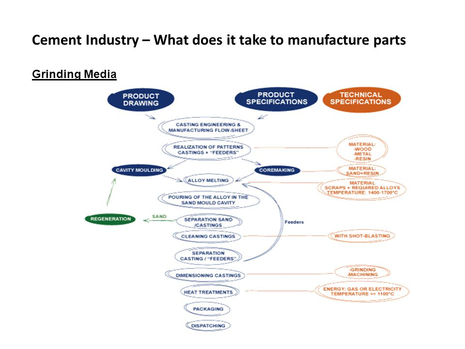 Cement Industry – What does it take to manufacture parts Grinding Media