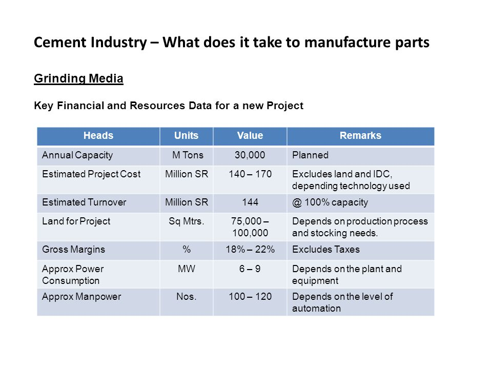 Cement Industry – What does it take to manufacture parts Grinding Media Key Financial and Resources Data for a new Project HeadsUnitsValueRemarks Annual Capacity M Tons30,000Planned Estimated Project CostMillion SR140 – 170Excludes land and IDC, depending technology used Estimated TurnoverMillion SR144@ 100% capacity Land for ProjectSq Mtrs.75,000 – 100,000 Depends on production process and stocking needs.