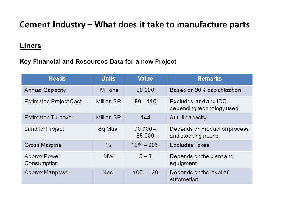 Cement Industry – What does it take to manufacture parts Liners Key Financial and Resources Data for a new Project HeadsUnitsValueRemarks Annual Capacity M Tons20,000Based on 90% cap utilization Estimated Project CostMillion SR80 – 110Excludes land and IDC, depending technology used Estimated TurnoverMillion SR144At full capacity.