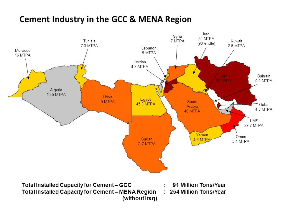 Cement Industry in the GCC & MENA Region Saudi Arabia 48 MTPA Egypt 45.3 MTPA Libya 5 MTPA Sudan O.7 MTPA Algeria 15.5 MTPA Yemen 4.3 MTPA Morocco 16 MTPA Oman 5.1 MTPA UAE 29.7 MTPA Qatar 4.3 MTPA Iran 52 MTPA Bahrain 0.5 MTPA Iraq 25 MTPA (90% idle) Kuwait 2.6 MTPA Syria 7 MTPA Lebanon 5 MTPA Jordan 4.8 MTPA Tunisia 7.3 MTPA Total Installed Capacity for Cement – GCC : 91 Million Tons/Year Total Installed Capacity for Cement – MENA Region: 254 Million Tons/Year (without Iraq)
