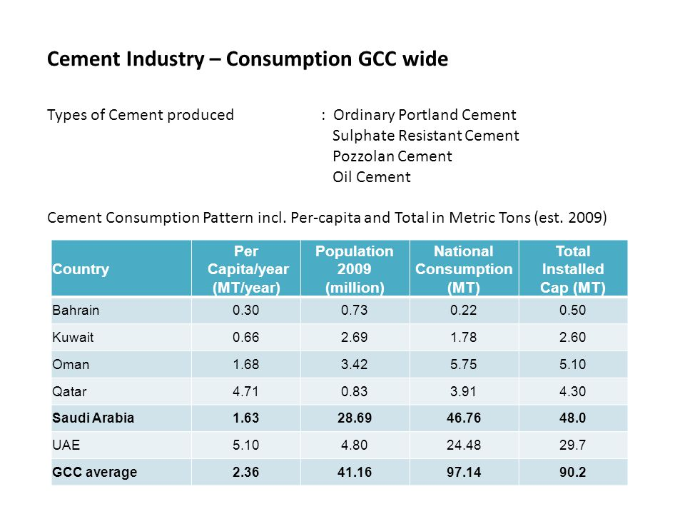 Cement Industry – Consumption GCC wide Types of Cement produced: Ordinary Portland Cement Sulphate Resistant Cement Pozzolan Cement Oil Cement Cement Consumption Pattern incl.