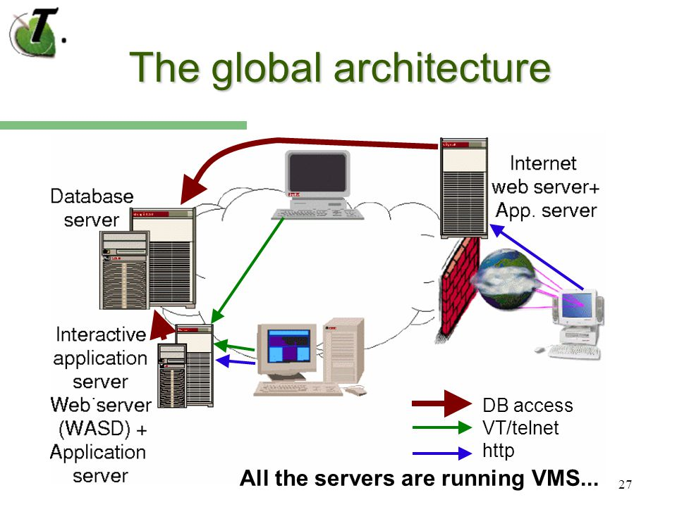 27 The global architecture DB access VT/telnet http. All the servers are running VMS...