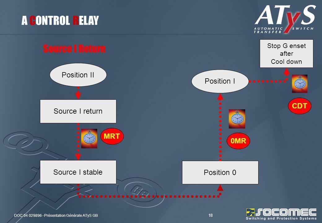 DOC 04 029896 - Présentation Générale ATyS GB 18 Source I return Position II Source I stable Position 0 Stop G enset after Cool down Position I MRT A