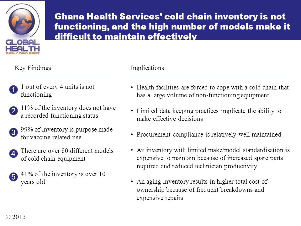 Ghana Health Services cold chain inventory is not functioning, and the high number of models make it difficult to maintain effectively Key FindingsImp