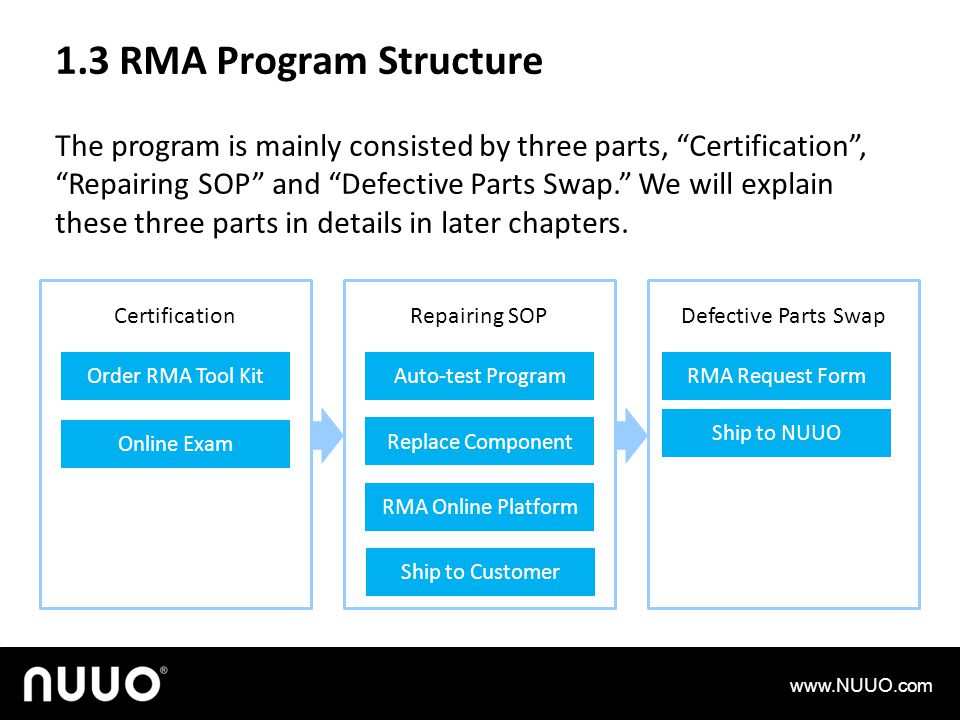 1.3 RMA Program Structure The program is mainly consisted by three parts, Certification, Repairing SOP and Defective Parts Swap.