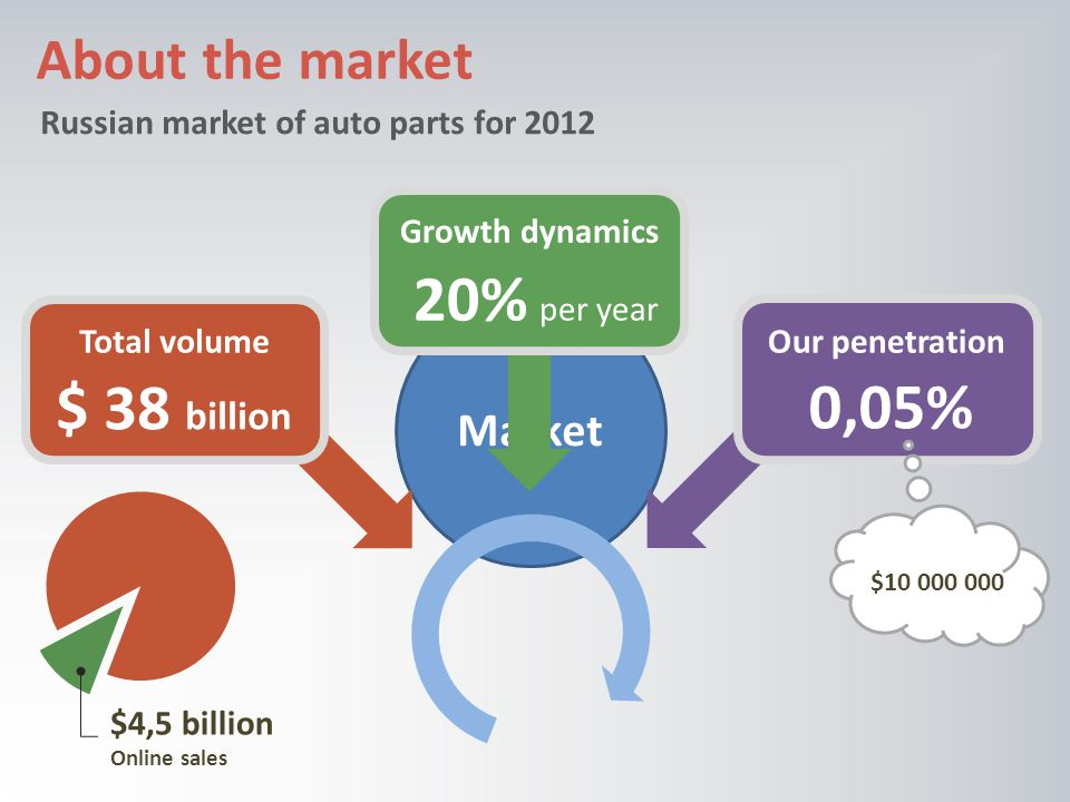 Market About the market Russian market of auto parts for 2012 $ 38 billion Total volume 20% per year Growth dynamics Our penetration 0,05% $10 000 000 $4,5 billion Online sales