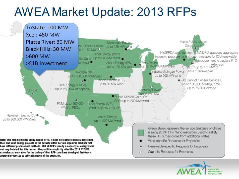 AWEA Market Update: 2013 RFPs TriState: 100 MW Xcel: 450 MW Platte River: 30 MW Black Hills: 30 MW >600 MW >$1B investment