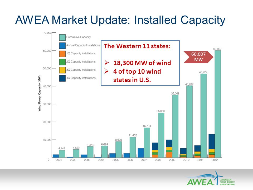 AWEA Market Update: Installed Capacity 60,007 MW The Western 11 states: 18,300 MW of wind 4 of top 10 wind states in U.S.