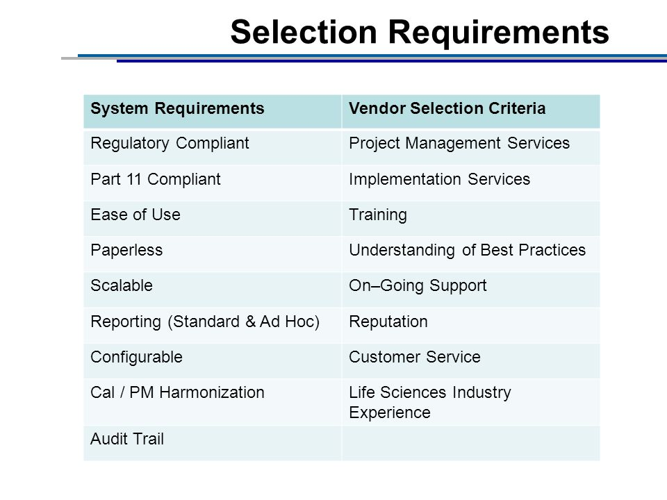Selection Requirements System RequirementsVendor Selection Criteria Regulatory CompliantProject Management Services Part 11 CompliantImplementation Services Ease of UseTraining PaperlessUnderstanding of Best Practices ScalableOn–Going Support Reporting (Standard & Ad Hoc)Reputation ConfigurableCustomer Service Cal / PM HarmonizationLife Sciences Industry Experience Audit Trail