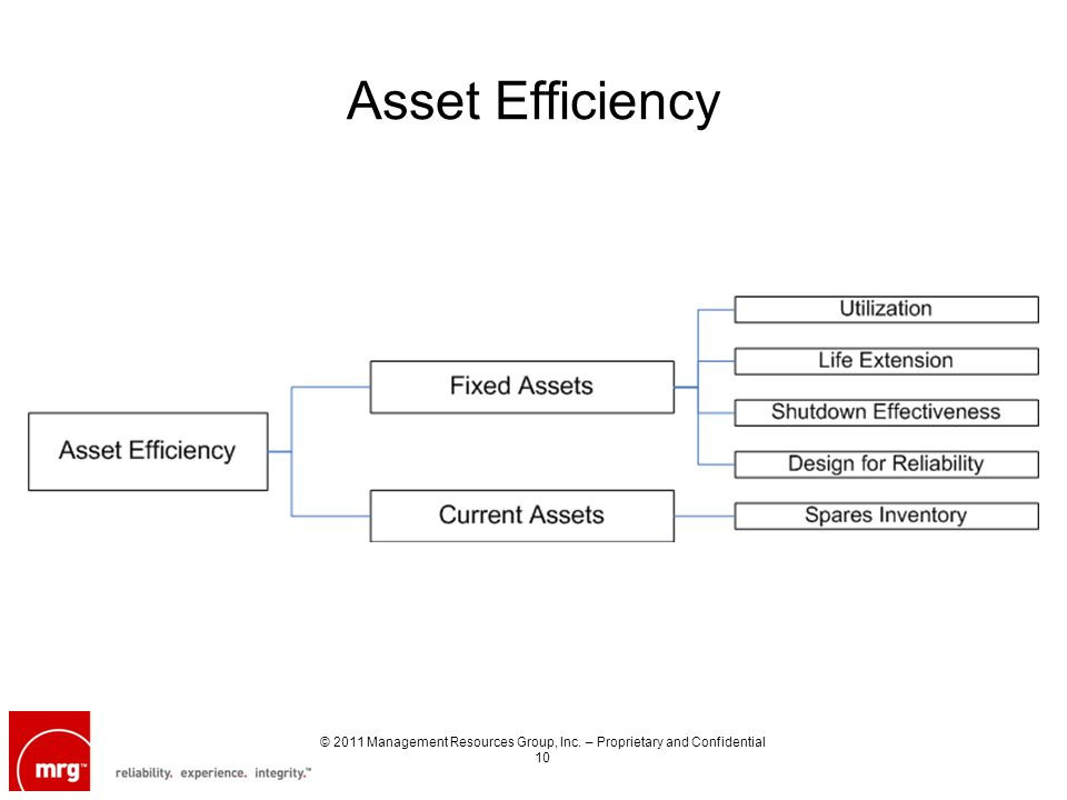 Asset Efficiency © 2011 Management Resources Group, Inc. – Proprietary and Confidential 10