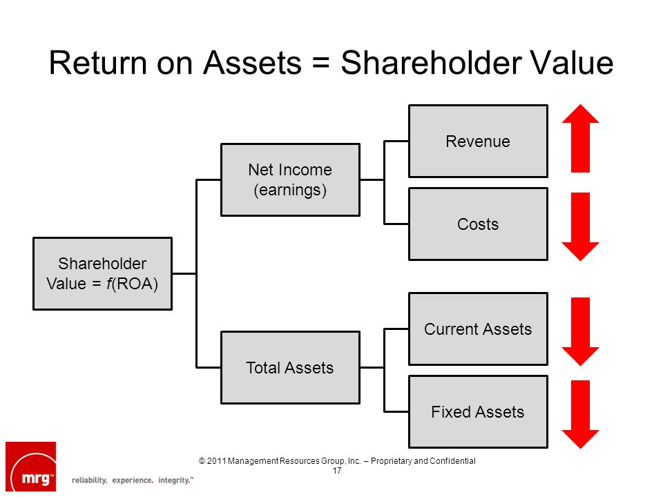 Return on Assets = Shareholder Value Shareholder Value = f(ROA) Total Assets Net Income (earnings) Costs Revenue Fixed Assets Current Assets © 2011 Ma