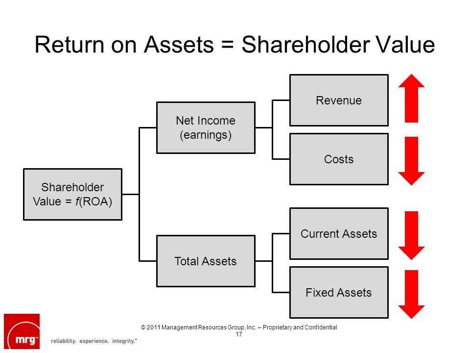 Return on Assets = Shareholder Value Shareholder Value = f(ROA) Total Assets Net Income (earnings) Costs Revenue Fixed Assets Current Assets © 2011 Management Resources Group, Inc.
