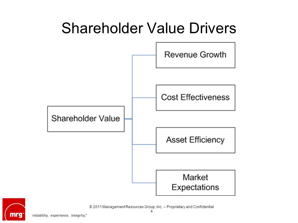 Shareholder Value Drivers © 2011 Management Resources Group, Inc. – Proprietary and Confidential 4