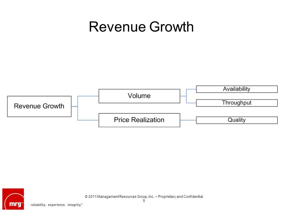 Revenue Growth © 2011 Management Resources Group, Inc. – Proprietary and Confidential 5