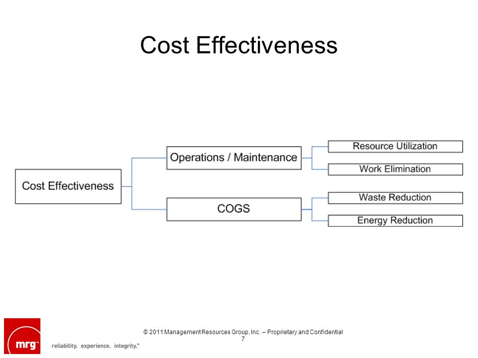 Cost Effectiveness © 2011 Management Resources Group, Inc. – Proprietary and Confidential 7