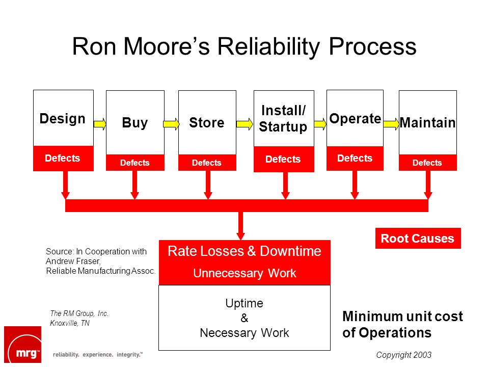 Ron Moores Reliability Process Minimum unit cost of Operations Design Store Operate Defects Unnecessary Work Uptime & Necessary Work Root Causes Rate Losses & Downtime Source: In Cooperation with Andrew Fraser, Reliable Manufacturing Assoc.