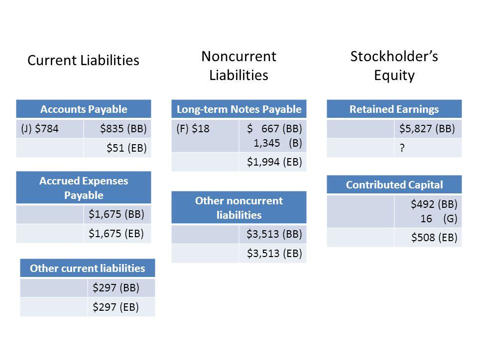 Accounts Payable (J) $784$835 (BB) $51 (EB) Accrued Expenses Payable $1,675 (BB) $1,675 (EB) Long-term Notes Payable (F) $18$ 667 (BB) 1,345 (B) $1,99