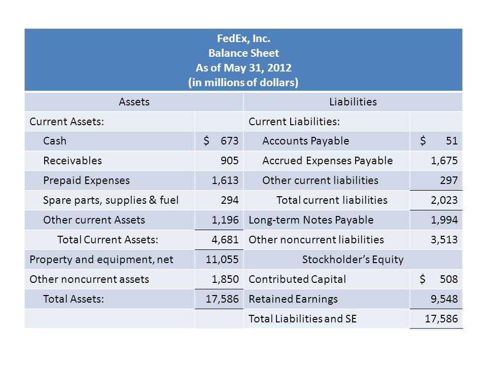 Balance Sheet FedEx, Inc. Balance Sheet As of May 31, 2012 (in millions of dollars) AssetsLiabilities Current Assets:Current Liabilities: Cash$ 673 Ac